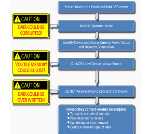 Digital Evidence Work Sheets Flow Charts
